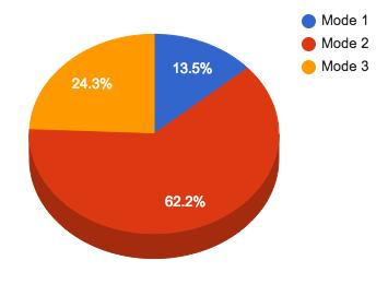 Survey: Favorite Learning Modes