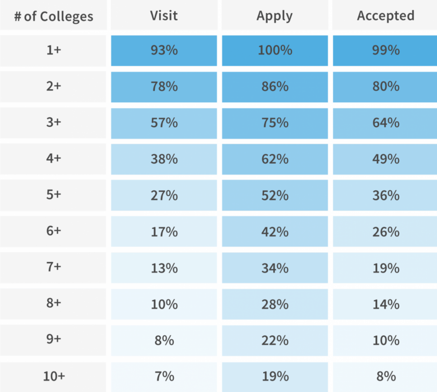 How+many+Colleges+Did+you+Apply+to%3F