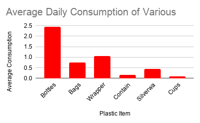 Average+Daily+Consumption+of+Various+Plastic+Items